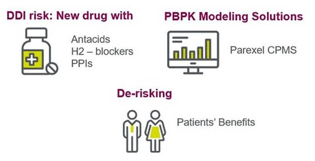 PBPK modeling solutions as a potential risk mitigation strategy for pH dependent DDIs