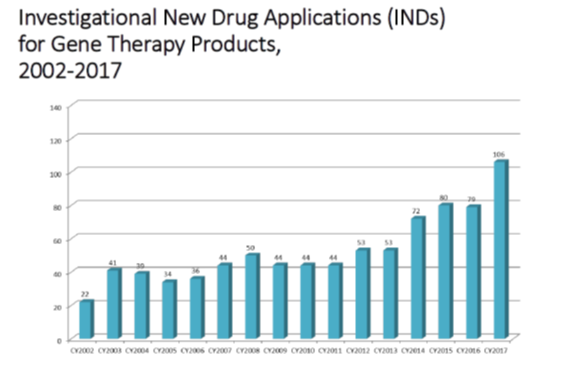 Bar graph displaying the number of investigational new drug applications for gene therapy products from 2002-2017.