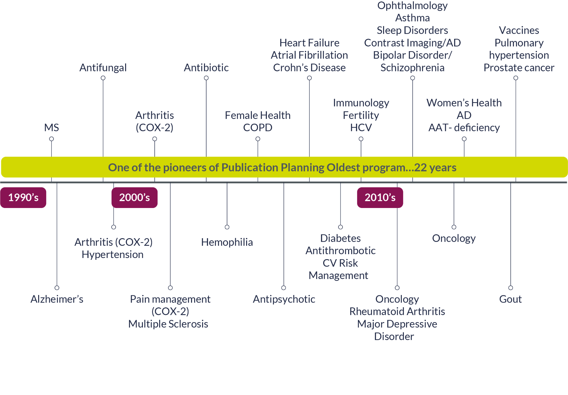 Detailed timeline of Parexel's 20 plus years of pharmaceutical publications planning experience.