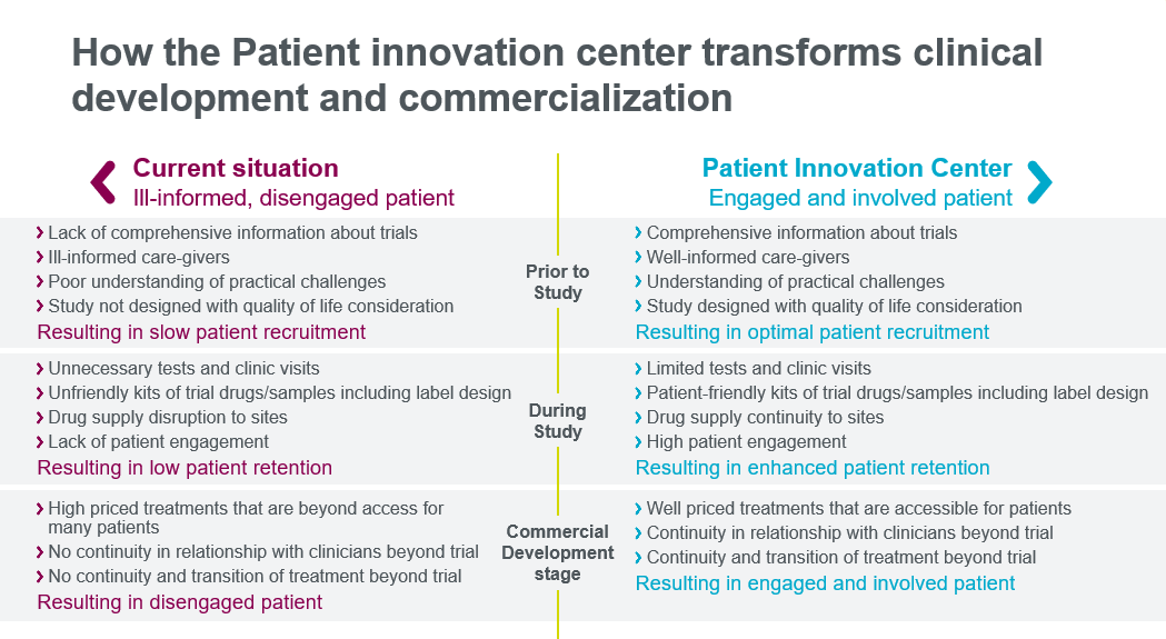 Table describing how Parexel's Patient Innovation Center transforms clinical development and commercialization with engaged patients.