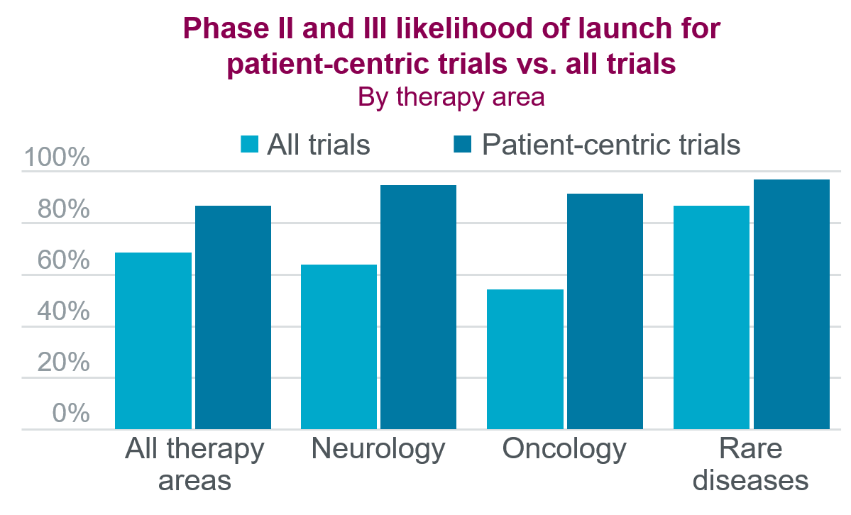 Bar graph illustrating the increase in likelihood of launch in patient-centric clinical trials.