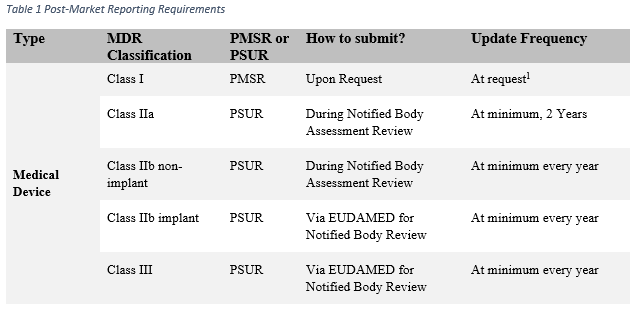 Table displaying the post market reporting requirements for medical devices.