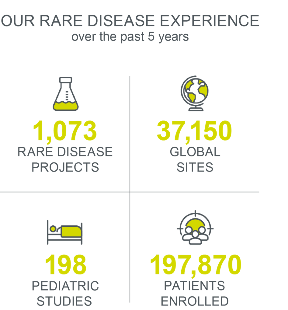 Infographic illustrating Parexel's rare disease study experience over the past 5 years.
