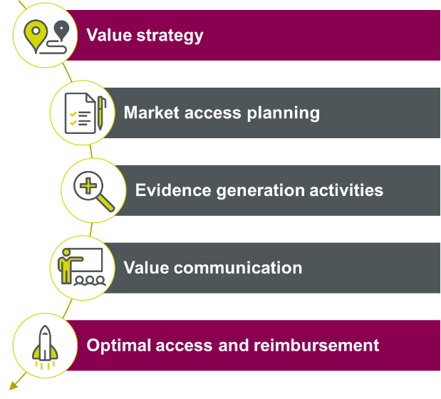 Infographic displaying how the value strategy provides the framework for all market access activities.