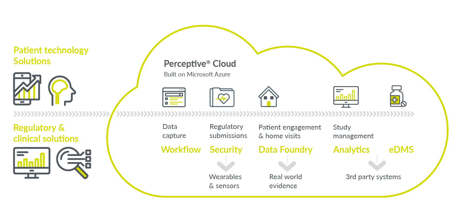 Infographic detailing how Parexel uses the Perceptive Cloud for digital transformation in pharma.