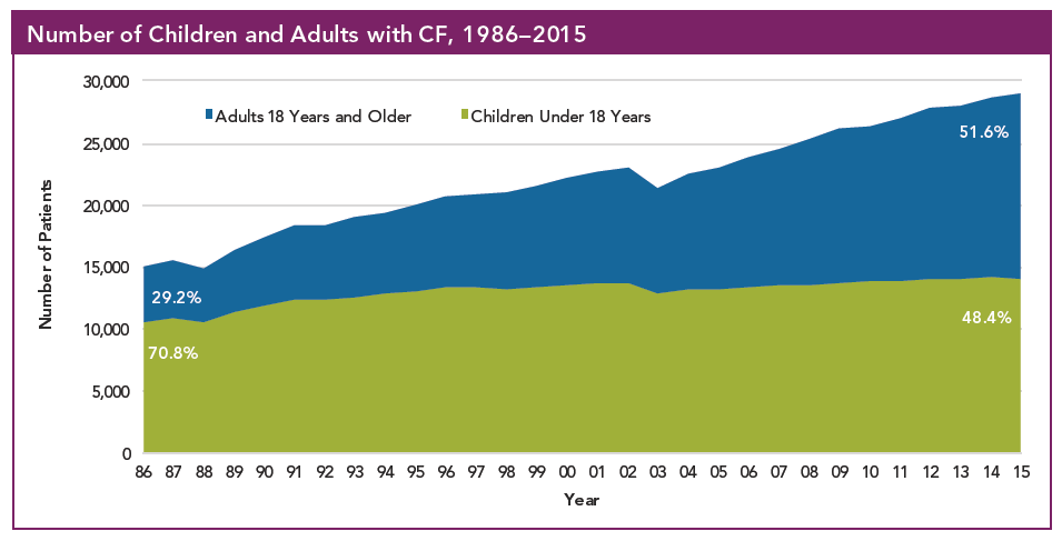 Graph illustrating that patients with Cystic Fibrosis are living longer today and there are now more adults than children with CF.