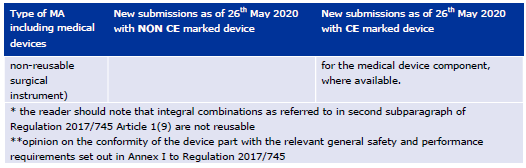 European Medicines Agency's comprehensive guidance on marketing authorization applications for medicinal products with an integral medical device.