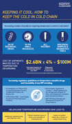 Cold Supply Chain infographic