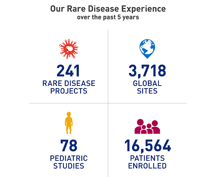 Rare Disease Stats on Stats On The Nervous System Diseases