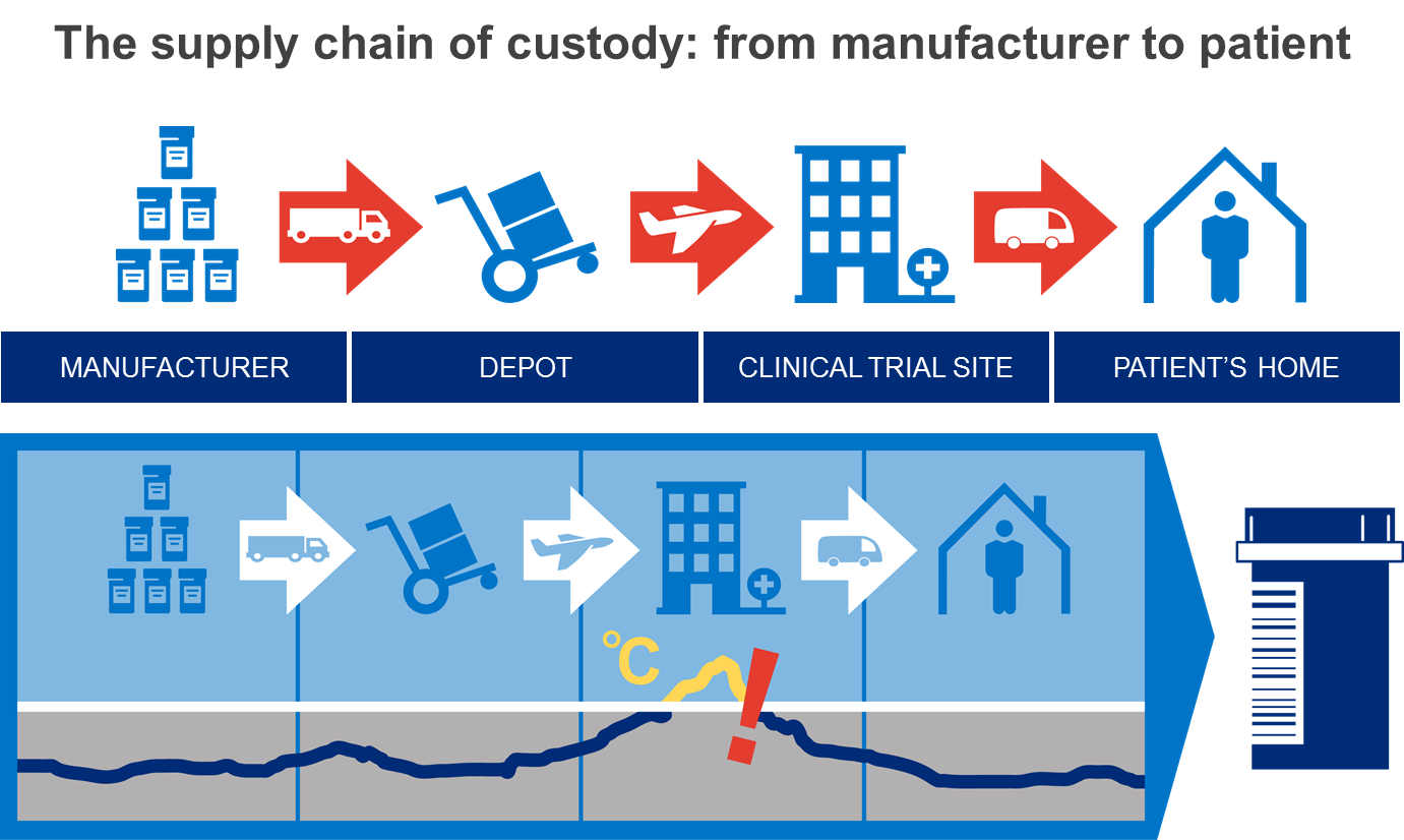 The cold supply chain of custody