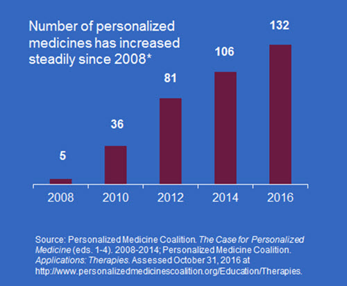 Bar graph illustrating the number of personalized medicines increasing steadily since 2008 by the Personalized Medicine Coalition.