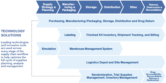 Clinical Trial Supplies | Cold Chain Logistics