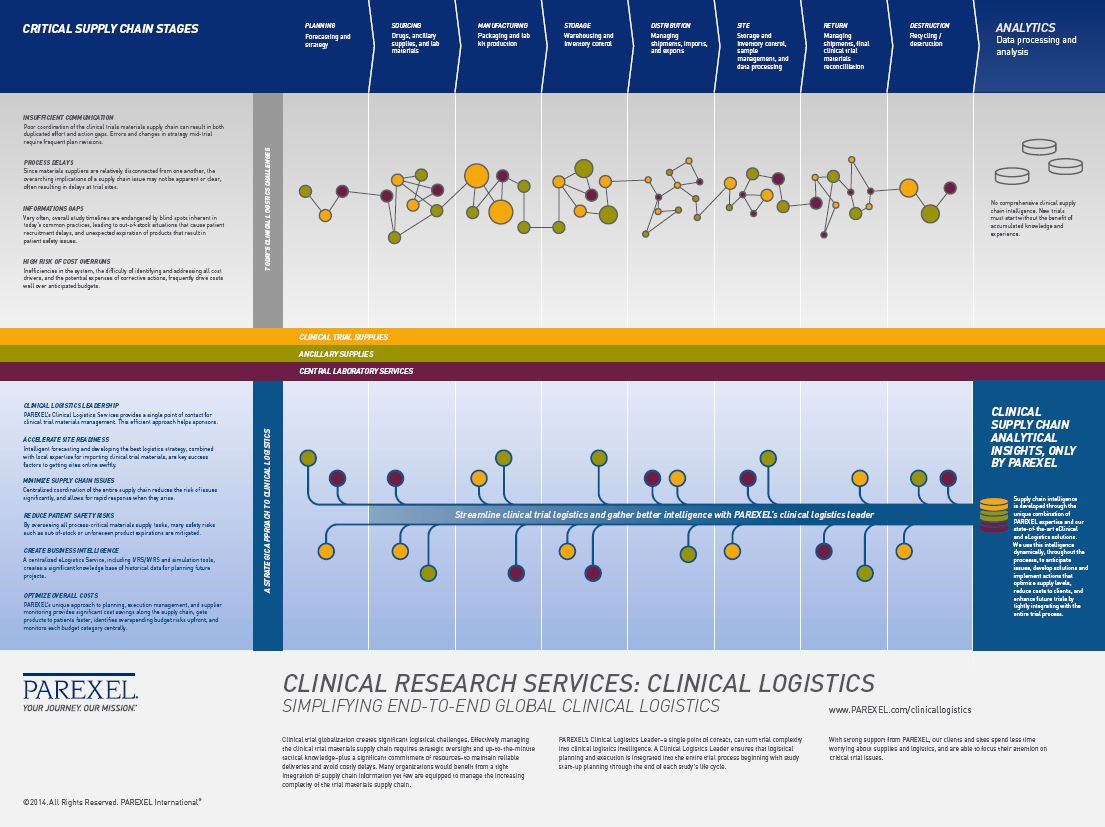 Clinical Trial Supply Clinical Supplies Management Parexel
