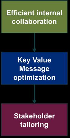 organizational communication topics