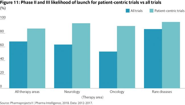 Graph showing likelihood of launch for patient centered clinical trials vs all trials