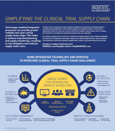 Clinical Trial Logistics | Global CRO